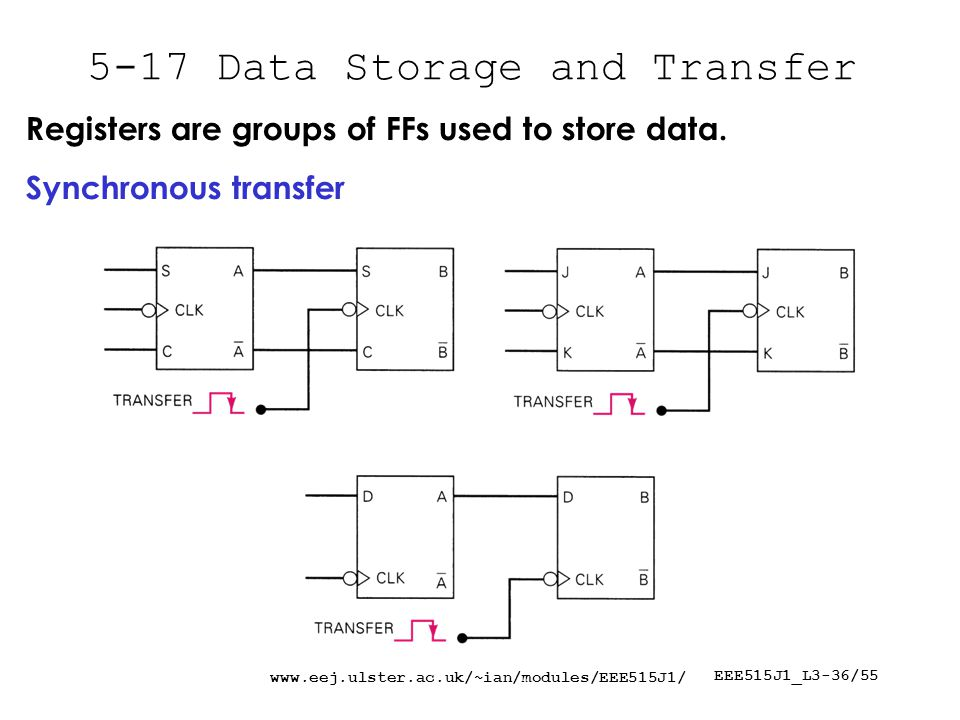 EEE515J1_L3-36/ Data Storage and Transfer Registers are groups of FFs used to store data.