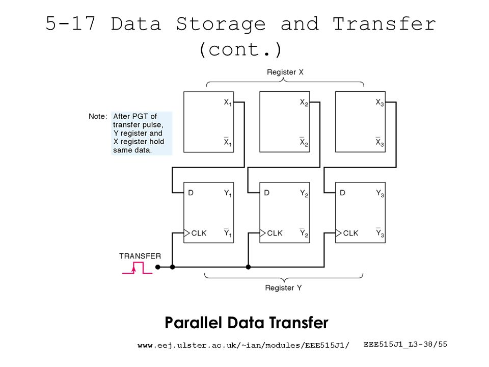 EEE515J1_L3-38/ Data Storage and Transfer (cont.) Parallel Data Transfer