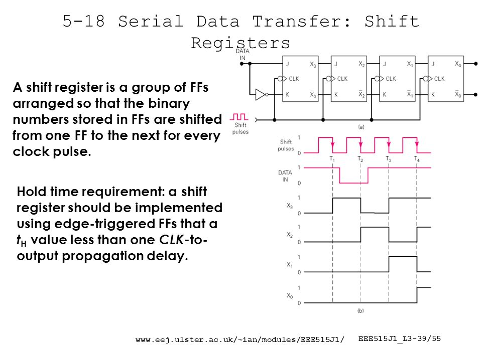 EEE515J1_L3-39/ Serial Data Transfer: Shift Registers A shift register is a group of FFs arranged so that the binary numbers stored in FFs are shifted from one FF to the next for every clock pulse.