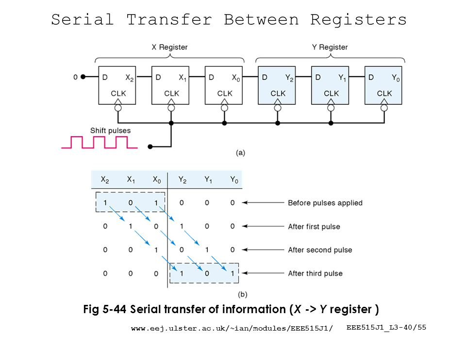 EEE515J1_L3-40/55 Serial Transfer Between Registers Fig 5-44 Serial transfer of information ( X -> Y register )