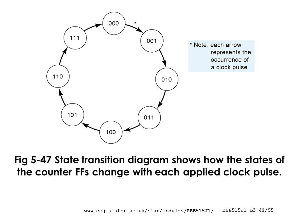 EEE515J1_L3-42/55 Fig 5-47 State transition diagram shows how the states of the counter FFs change with each applied clock pulse.