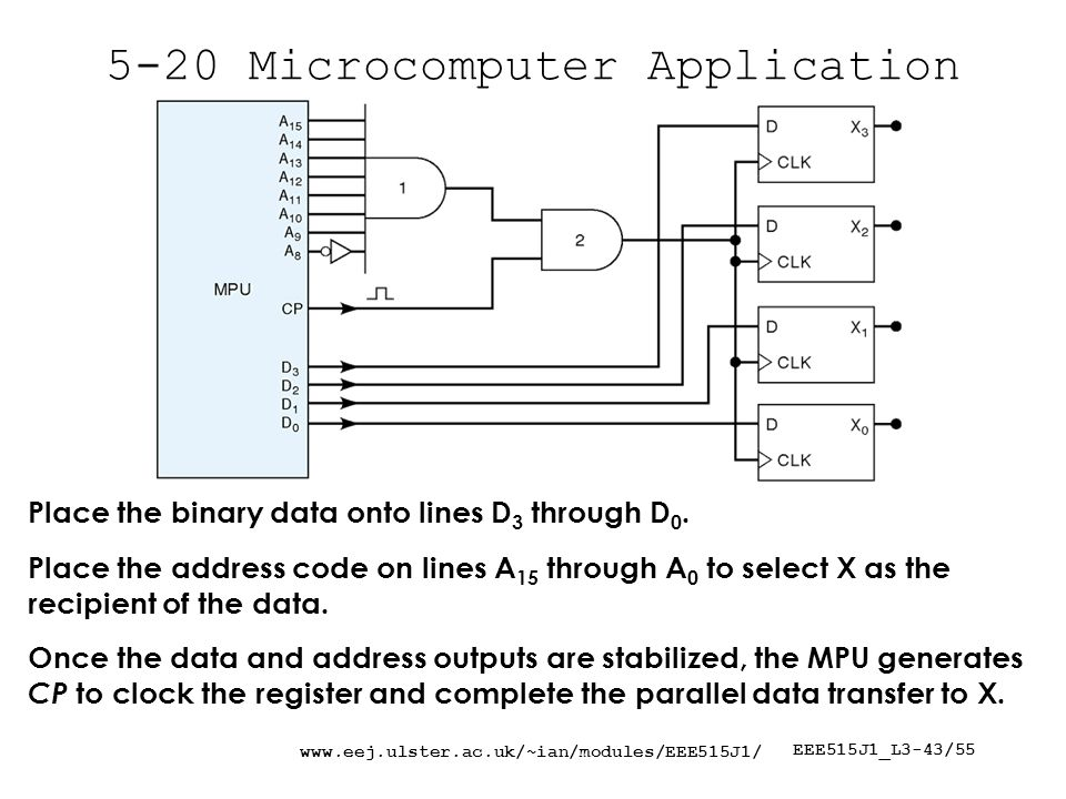 EEE515J1_L3-43/ Microcomputer Application Place the binary data onto lines D 3 through D 0.