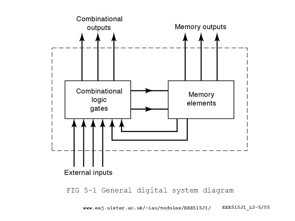 EEE515J1_L3-5/55 FIG 5-1 General digital system diagram