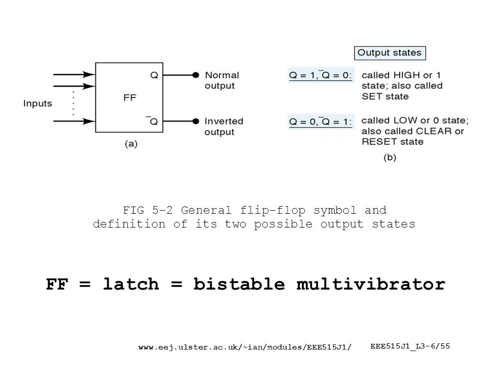 EEE515J1_L3-6/55 FIG 5-2 General flip-flop symbol and definition of its two possible output states FF = latch = bistable multivibrator