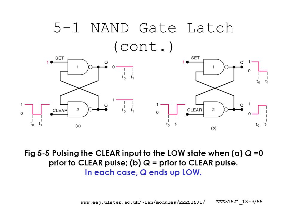EEE515J1_L3-9/ NAND Gate Latch (cont.) Fig 5-5 Pulsing the CLEAR input to the LOW state when (a) Q =0 prior to CLEAR pulse; (b) Q = prior to CLEAR pulse.
