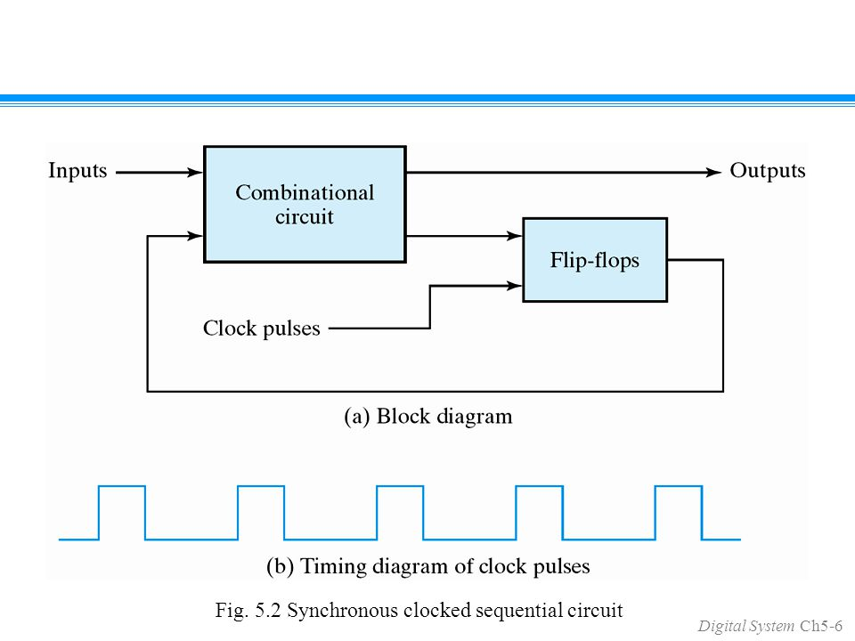 Digital System Ch5 1 Chapter 5 Synchronous Sequential Logic Ping