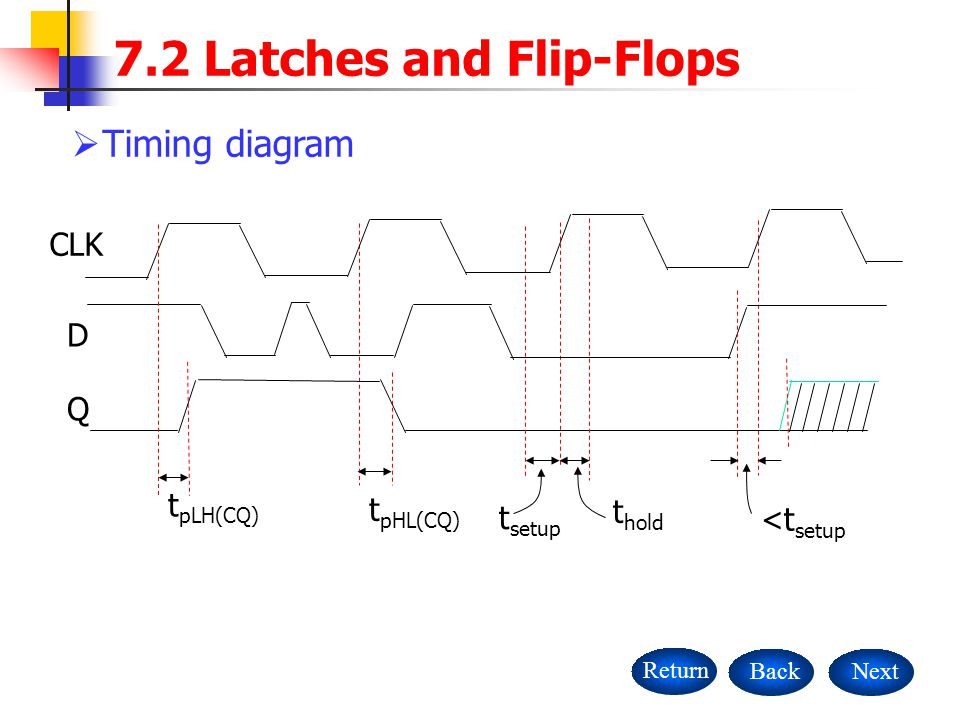 NextBackReturn 7.2 Latches and Flip-Flops  Timing diagram CLK D Q t pLH(CQ) t pHL(CQ) t setup t hold <t setup