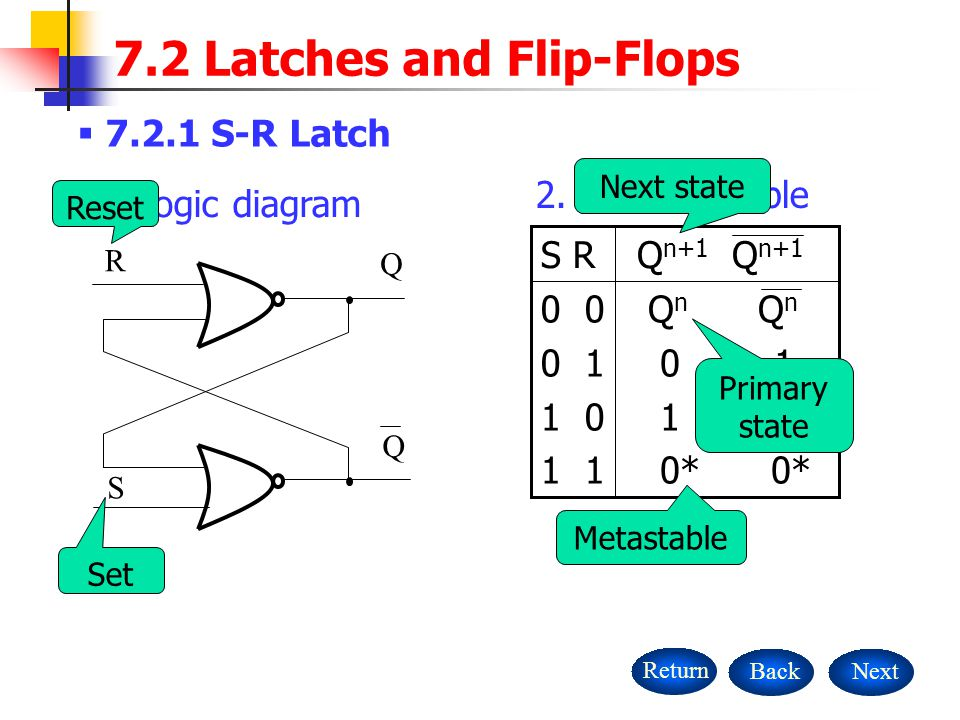  S-R Latch NextBackReturn 7.2 Latches and Flip-Flops Q R S Q Q n Q n * 0* Q n+1 Q n+1 S R 2.