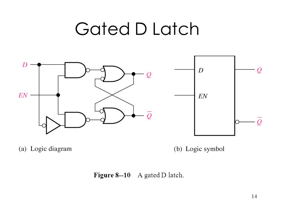 14 Figure A gated D latch. Gated D Latch