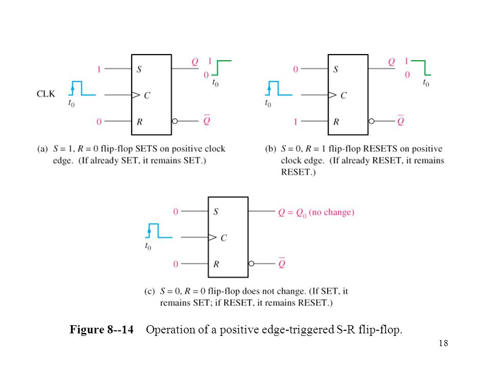 18 Figure Operation of a positive edge-triggered S-R flip-flop.