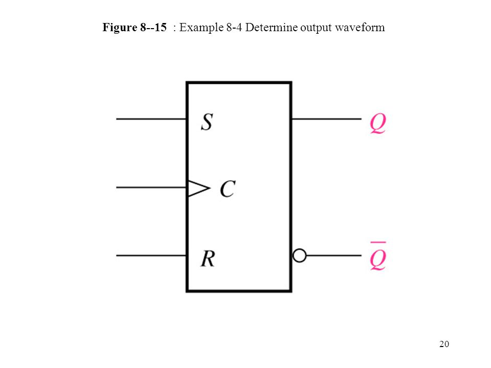 20 Figure : Example 8-4 Determine output waveform