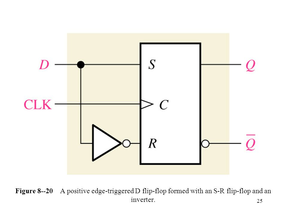 25 Figure A positive edge-triggered D flip-flop formed with an S-R flip-flop and an inverter.
