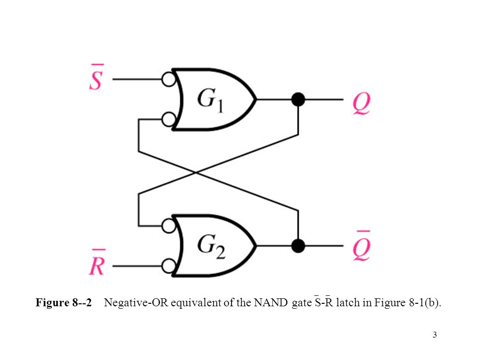 3 Figure 8--2 Negative-OR equivalent of the NAND gate S-R latch in Figure 8-1(b).