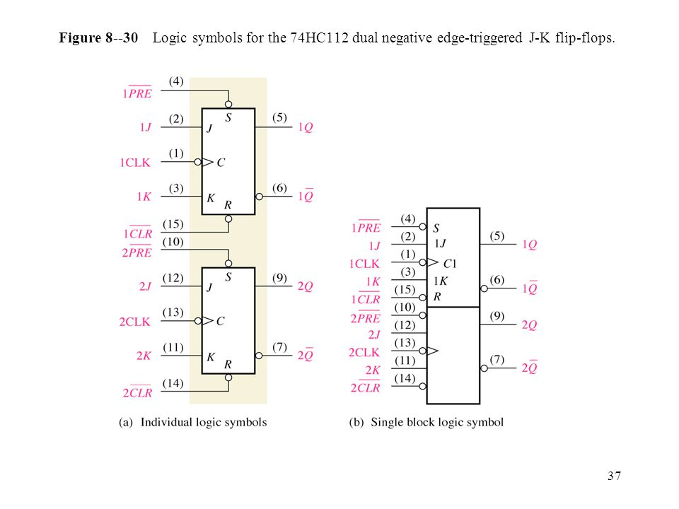 37 Figure Logic symbols for the 74HC112 dual negative edge-triggered J-K flip-flops.