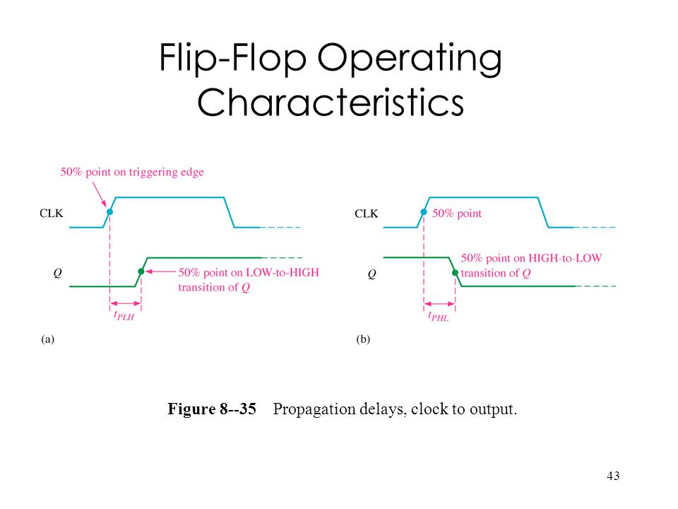 43 Figure Propagation delays, clock to output. Flip-Flop Operating Characteristics