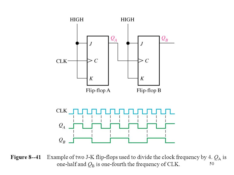 50 Figure Example of two J-K flip-flops used to divide the clock frequency by 4.