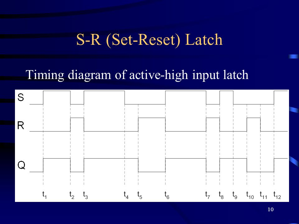 10 S-R (Set-Reset) Latch Timing diagram of active-high input latch