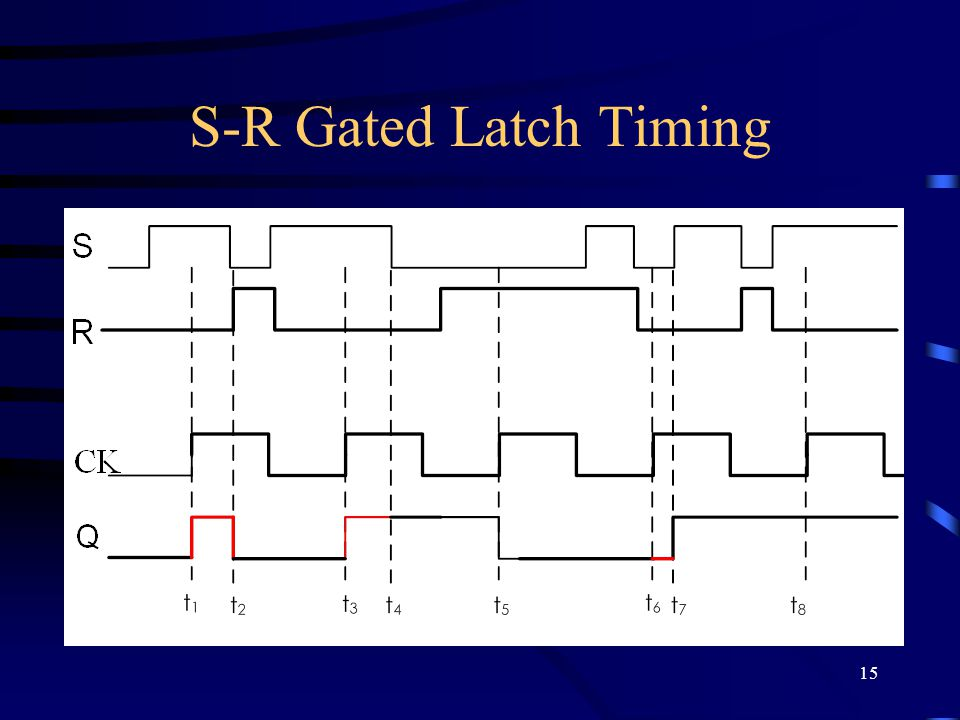 15 S-R Gated Latch Timing