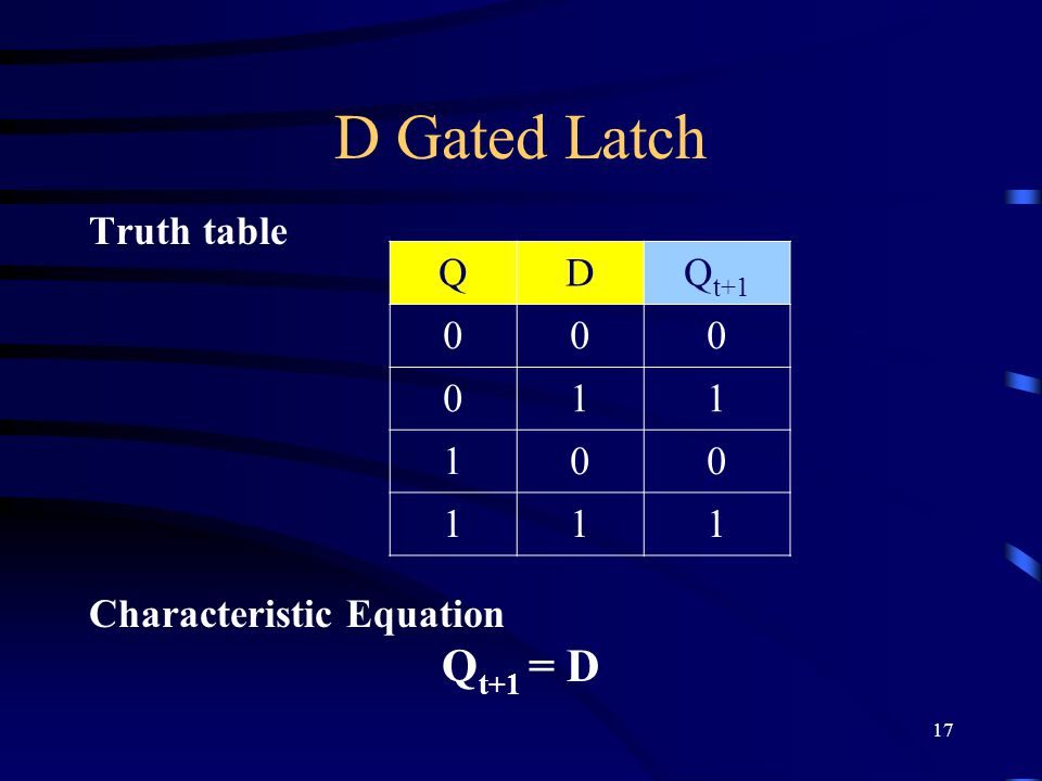 17 D Gated Latch Truth table Characteristic Equation Q t+1 = D QDQ t
