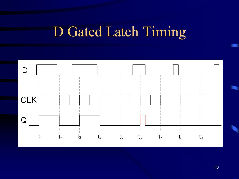 19 D Gated Latch Timing