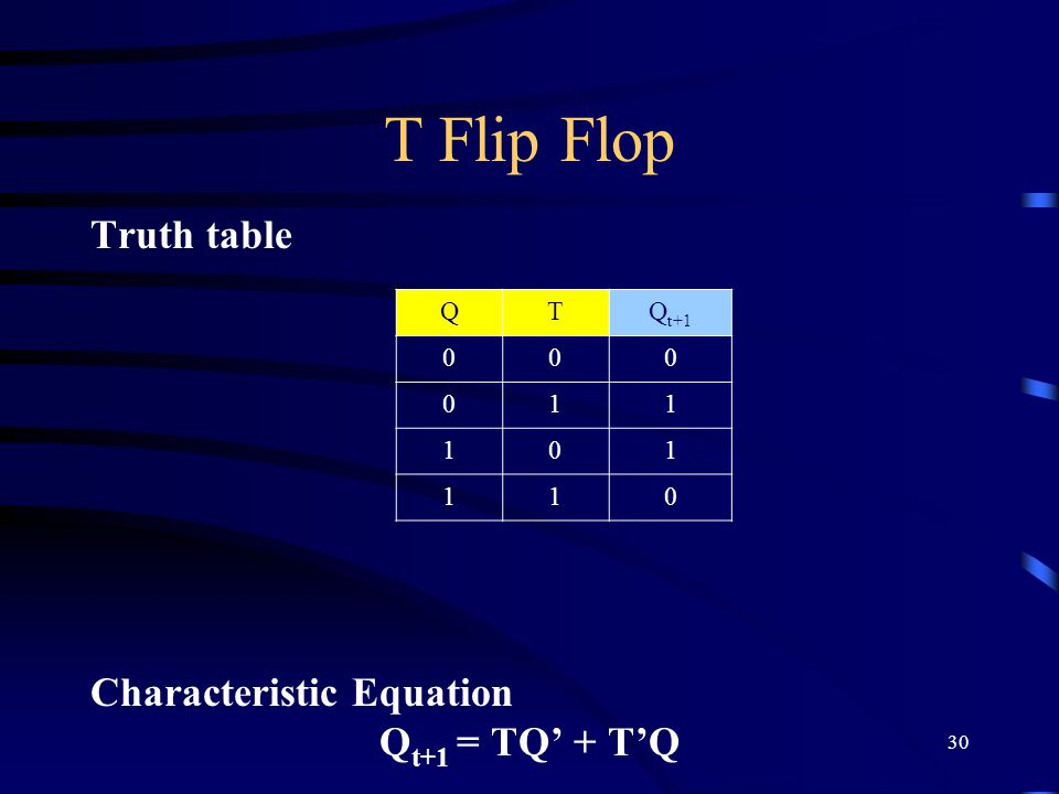 30 T Flip Flop Truth table Characteristic Equation Q t+1 = TQ' + T'Q QTQ t