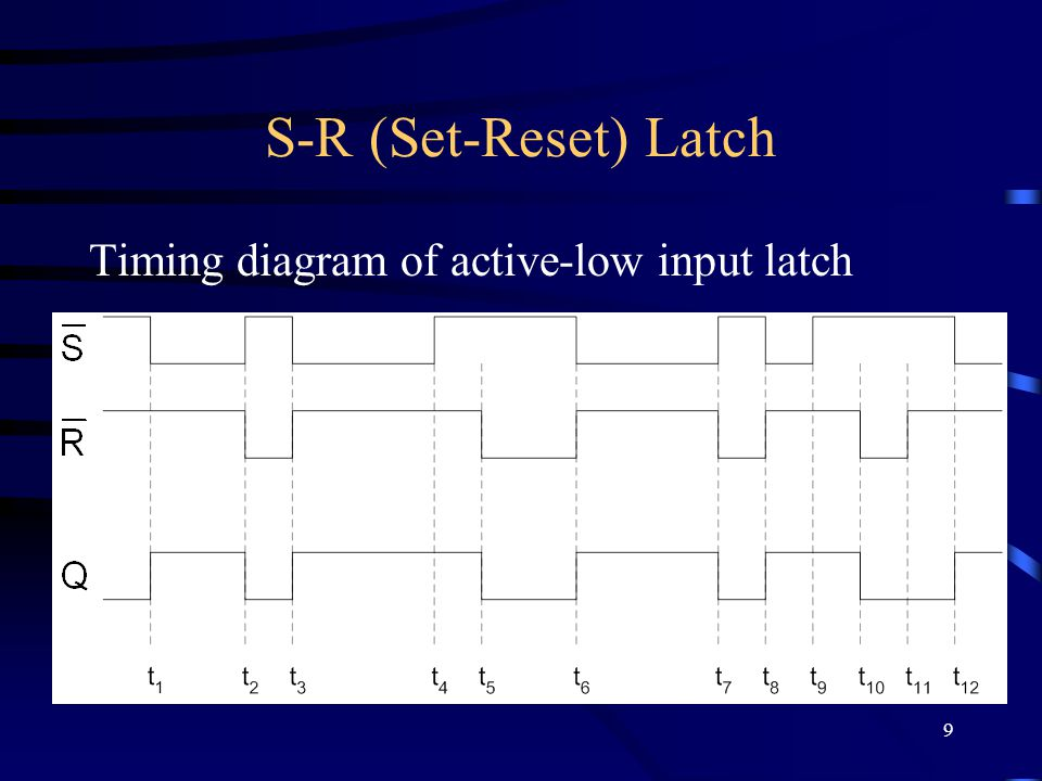9 S-R (Set-Reset) Latch Timing diagram of active-low input latch
