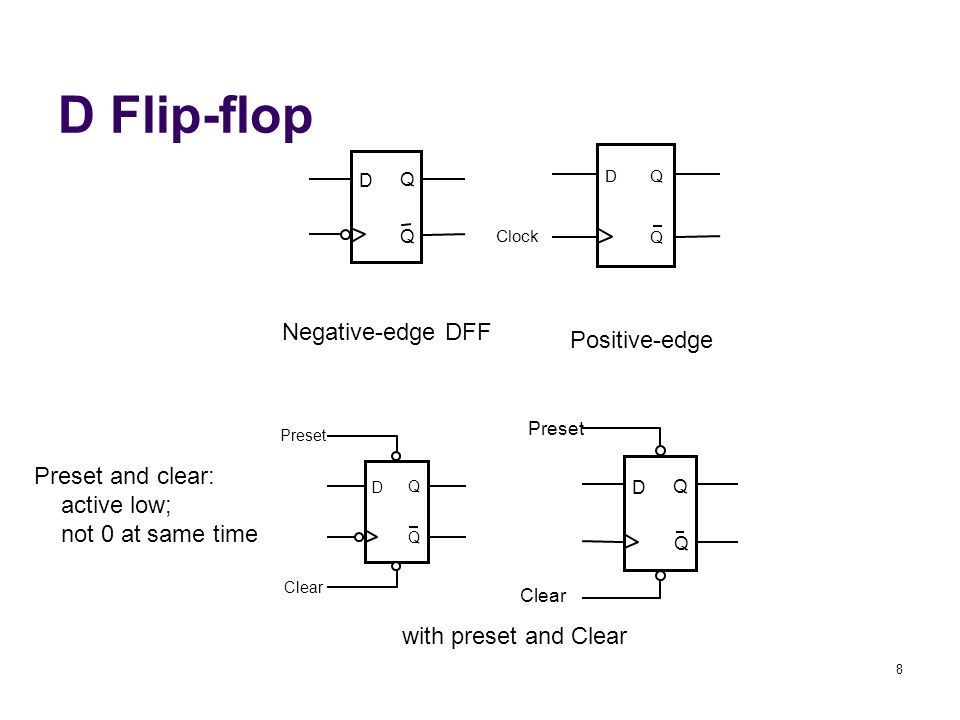 8 D Flip-flop D Q Q Clock D Q Q Clear Preset D Q Q Negative-edge DFF Positive-edge with preset and Clear Preset Clear D Q Q Preset and clear: active low; not 0 at same time