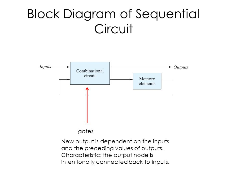Lecture 12 Latches Section Block Diagram Of Sequential Circuit
