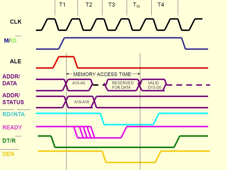 8086 Microprocessor minimuim /maximuim mode By: hitesh lad