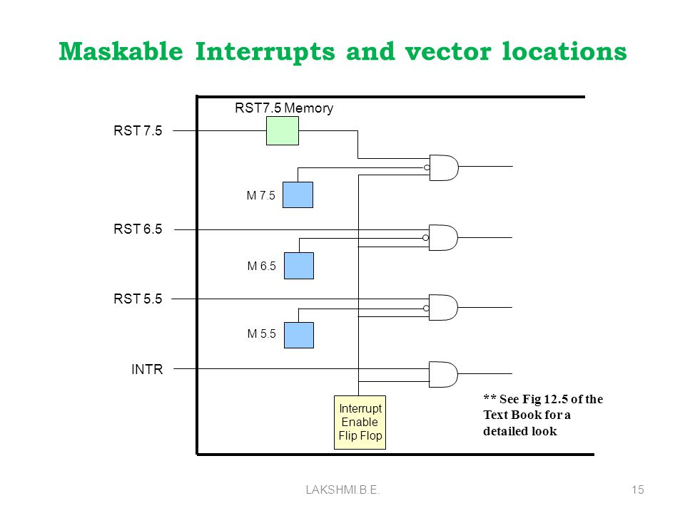 Maskable Interrupts and vector locations LAKSHMI.B.E.15 Interrupt Enable Flip Flop INTR RST 5.5 RST 6.5 RST 7.5 M 5.5 M 6.5 M 7.5 RST7.5 Memory ** See Fig 12.5 of the Text Book for a detailed look