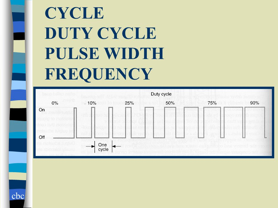 cbc CYCLE DUTY CYCLE PULSE WIDTH FREQUENCY