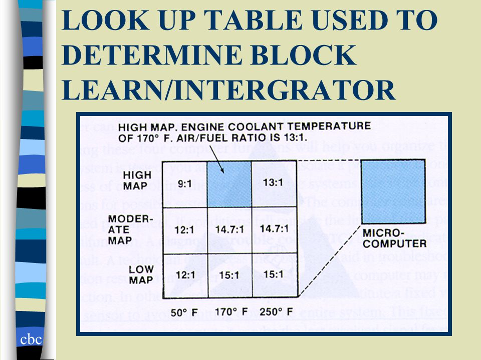 cbc LOOK UP TABLE USED TO DETERMINE BLOCK LEARN/INTERGRATOR