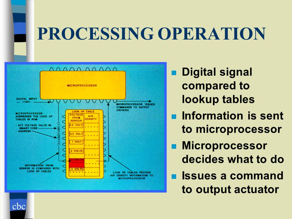 cbc PROCESSING OPERATION n Digital signal compared to lookup tables n Information is sent to microprocessor n Microprocessor decides what to do n Issues a command to output actuator