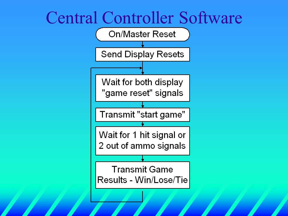 Central Controller Software