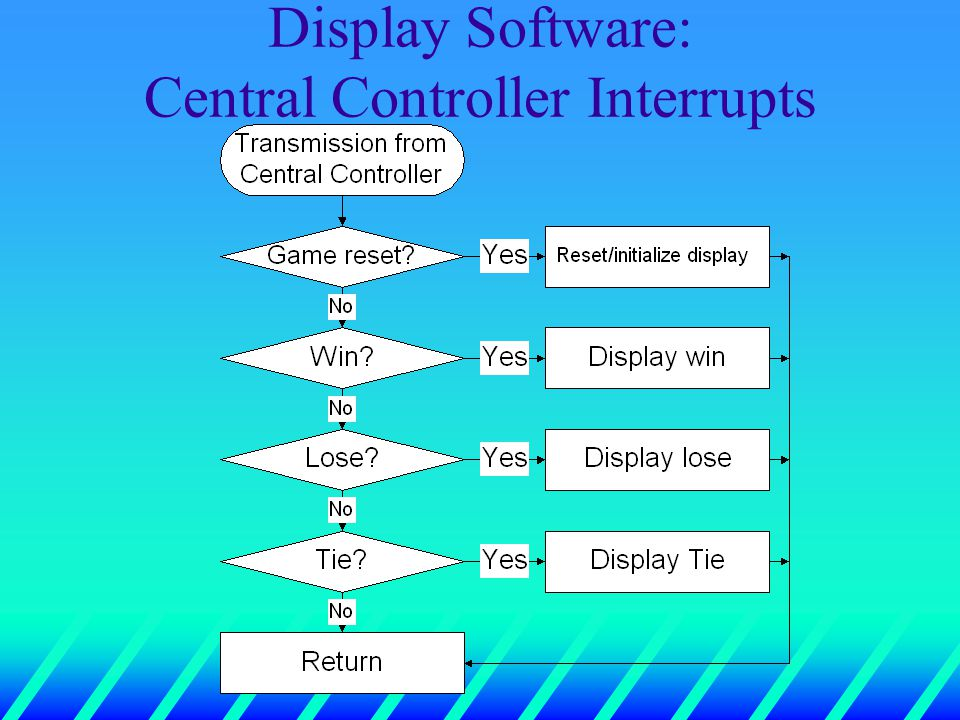 Display Software: Central Controller Interrupts