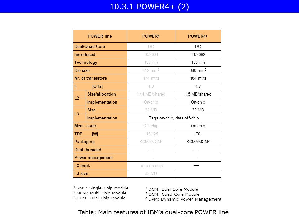 POWER4+ (2) Table: Main features of IBM's dual-core POWER line On-chipOff-chipMem.