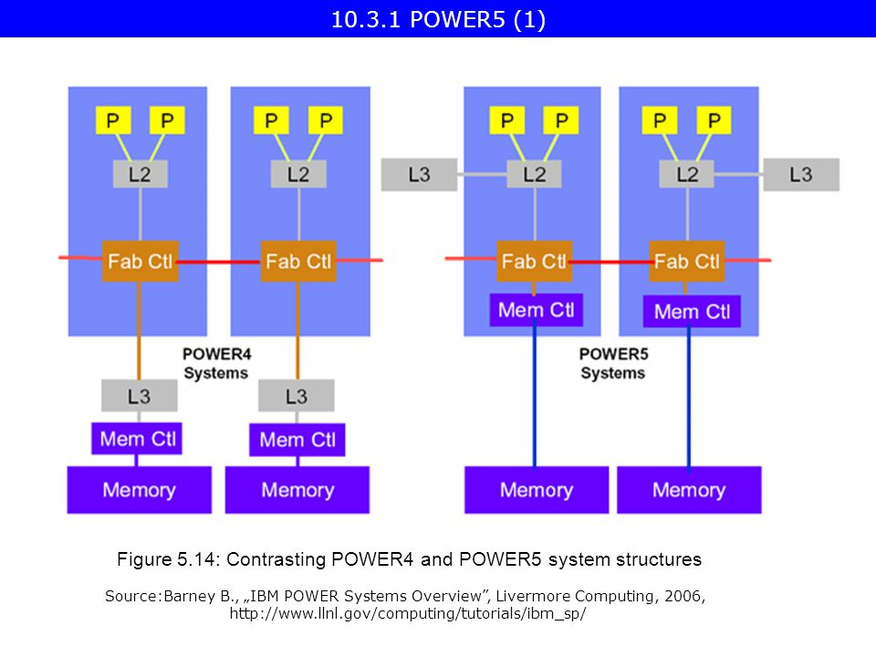 "Figure 5.14: Contrasting POWER4 and POWER5 system structures Source:Barney B., ""IBM POWER Systems Overview , Livermore Computing, 2006, POWER5 (1)"