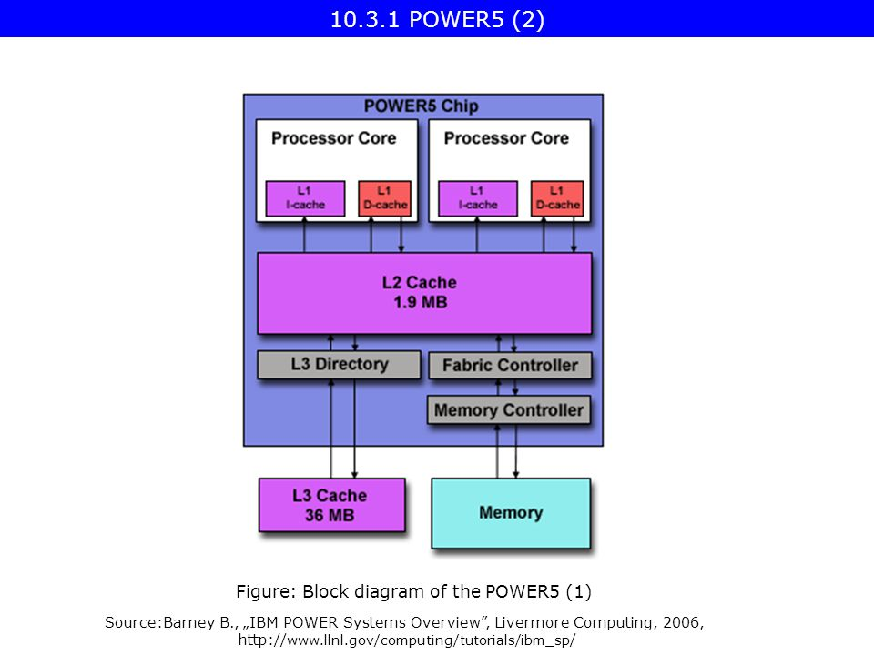 "Figure: Block diagram of the POWER5 (1) Source:Barney B., ""IBM POWER Systems Overview , Livermore Computing, 2006,     / POWER5 (2)"