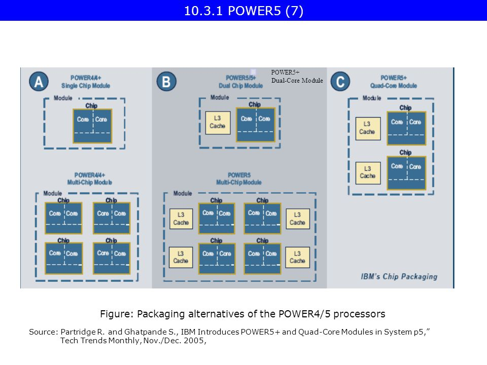 Figure: Packaging alternatives of the POWER4/5 processors Source: Partridge R.