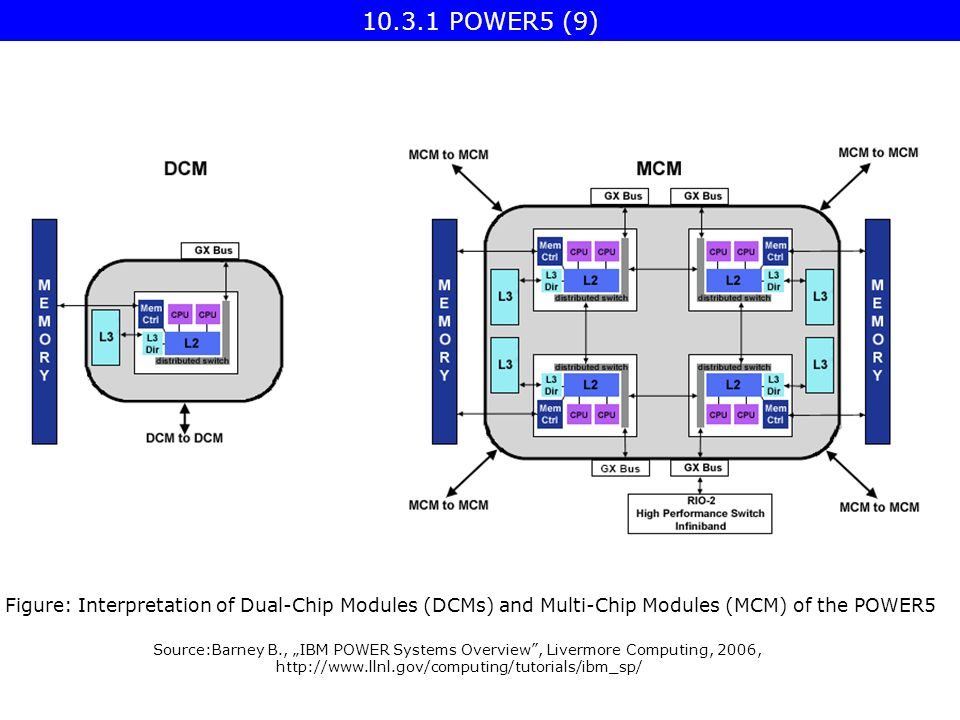 "Source:Barney B., ""IBM POWER Systems Overview , Livermore Computing, 2006,   Figure: Interpretation of Dual-Chip Modules (DCMs) and Multi-Chip Modules (MCM) of the POWER POWER5 (9)"