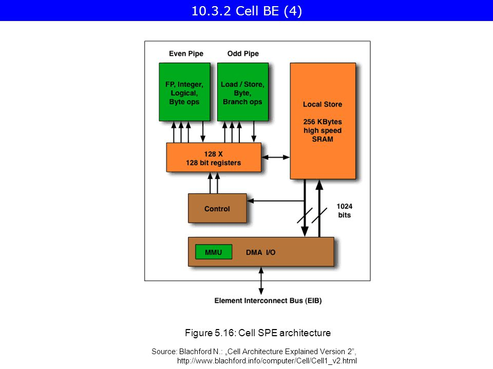 "Figure 5.16: Cell SPE architecture Source: Blachford N.: ""Cell Architecture Explained Version 2 , Cell BE (4)"