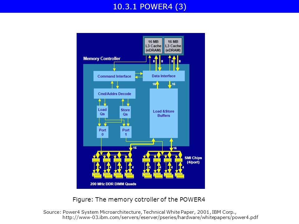 Figure: The memory cotroller of the POWER4 Source: Power4 System Microarchitecture, Technical White Paper, 2001, IBM Corp., POWER4 (3)