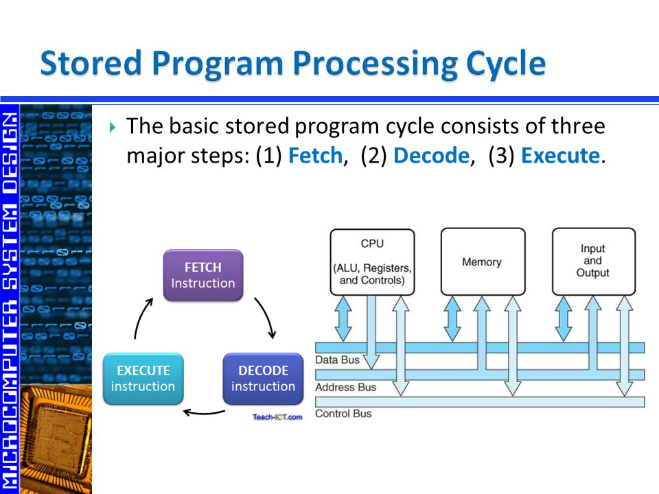  The basic stored program cycle consists of three major steps: (1) Fetch, (2) Decode, (3) Execute.