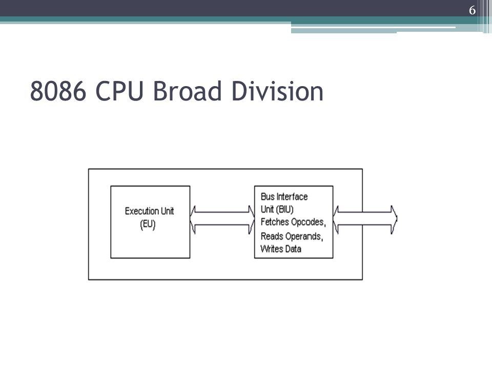 8086 CPU Broad Division 6