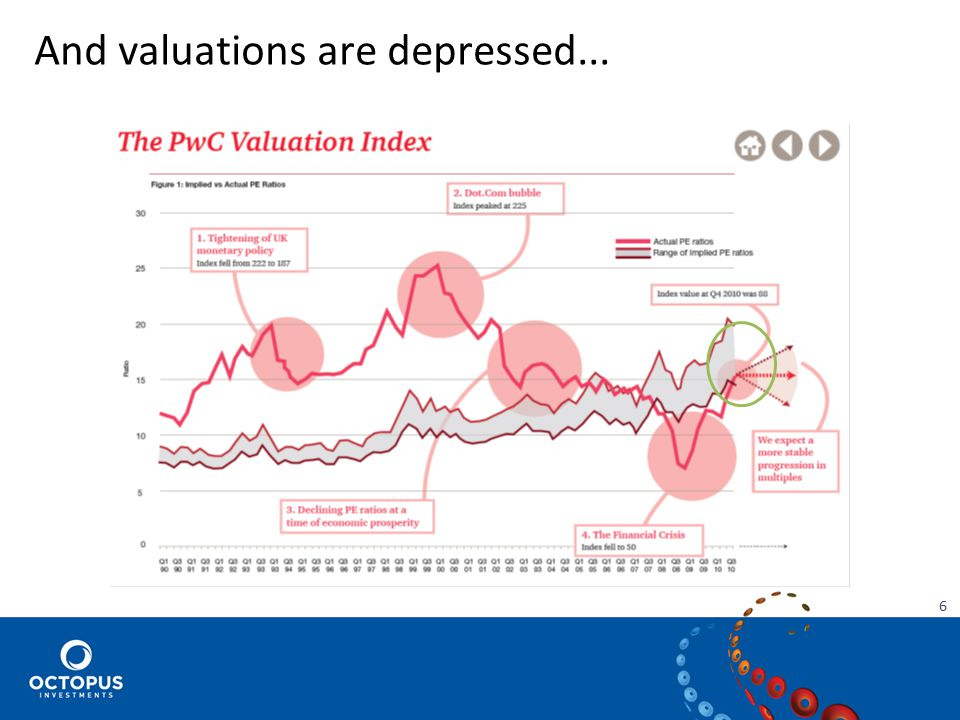 And valuations are depressed... 6