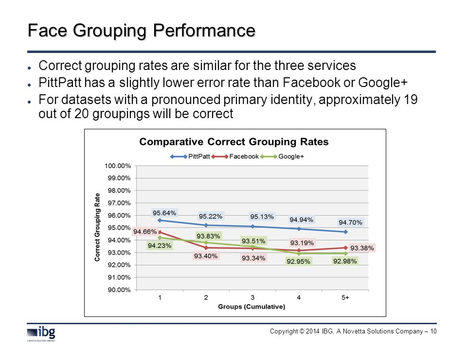 Copyright © 2014 IBG, A Novetta Solutions Company – 10 Face Grouping Performance Correct grouping rates are similar for the three services PittPatt has a slightly lower error rate than Facebook or Google+ For datasets with a pronounced primary identity, approximately 19 out of 20 groupings will be correct