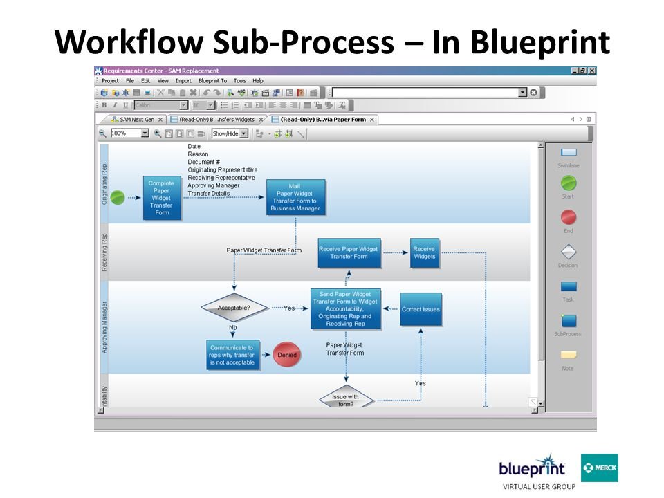 Defining business requirements through business process mapping 15 workflow sub process in blueprint malvernweather Choice Image