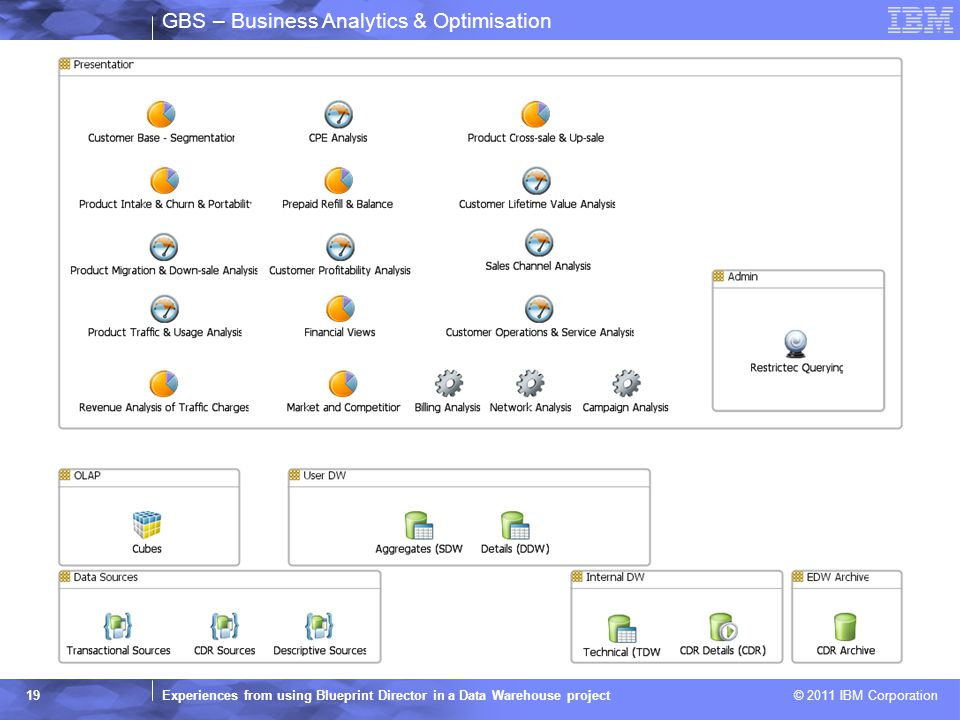 2011 ibm corporation gbs business analytics optimisation 19 gbs business analytics optimisation experiences from using blueprint director in a data warehouse project 2011 ibm corporation 19 malvernweather Images