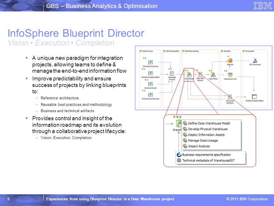 2011 ibm corporation gbs business analytics optimisation 5 gbs business malvernweather Images