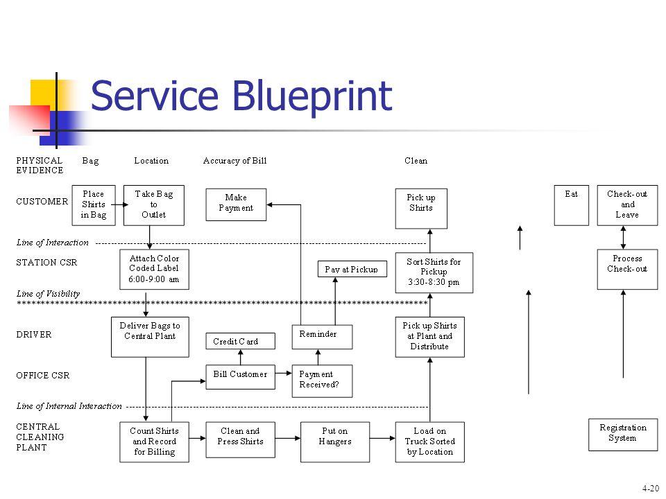 New service development mcgraw hillirwin copyright 2011 by the 20 service blueprint 4 20 malvernweather Choice Image